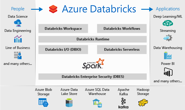 azure-databricks-overview